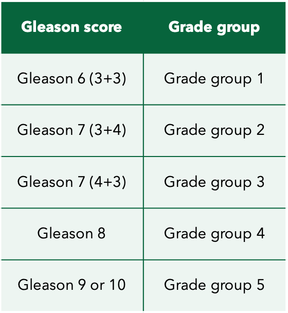 Table of corresponding Gleason and Grade group scores to help understand a prostate cancer diagnosis