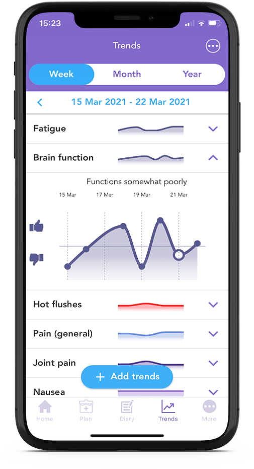 Brain Function OWise Graph